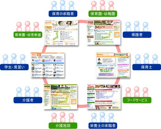 保育WEB環境